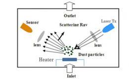 PM2.5激光传感器和PM2.5红外传感器的区别都有哪些