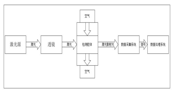 LD09激光粉尘传感器功能部分框图