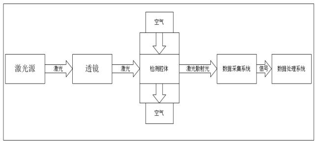 LD10激光粉尘传感器功能部分框图