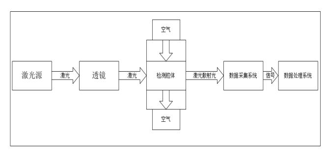 LD12激光粉尘传感器接口定义