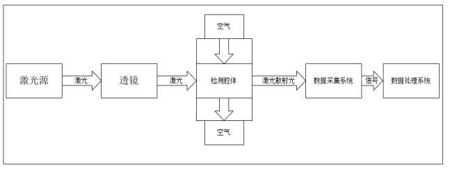 LD13激光粉尘传感器功能部分框图