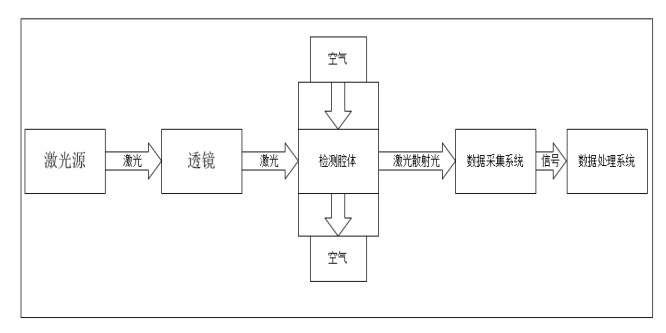 LD16激光粉尘传感器功能部分框图