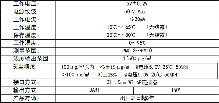 GDS06红外PM2.5传感器参数