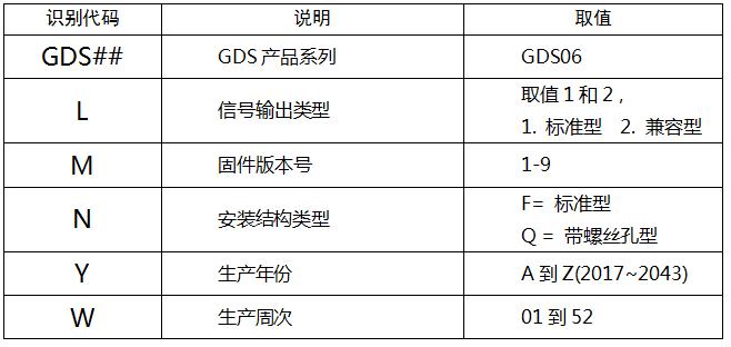 GDS06红外PM2.5传感器产品型号命名规则
