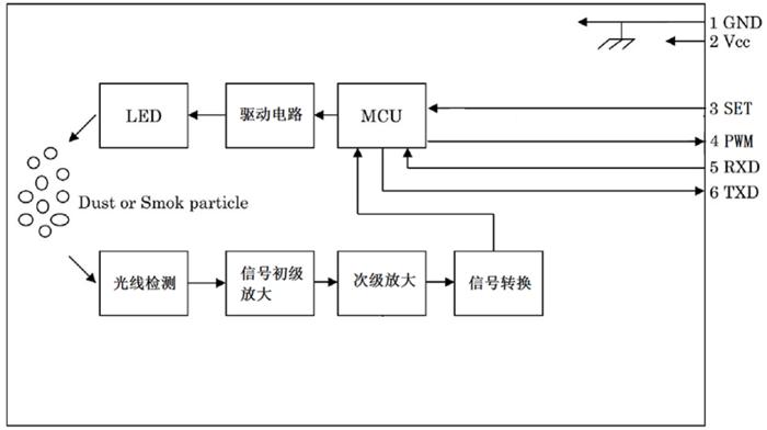 GDS06红外PM2.5传感器内部电路框图
