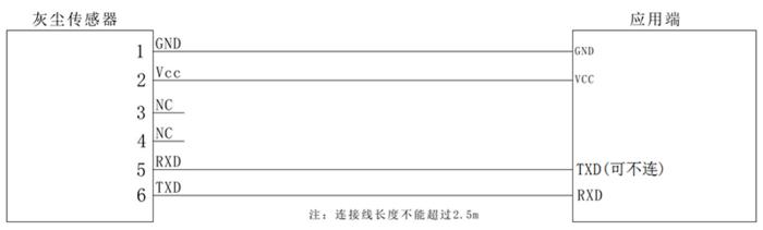 GDS06红外PM2.5传感器数字型(UART输出)应用电路