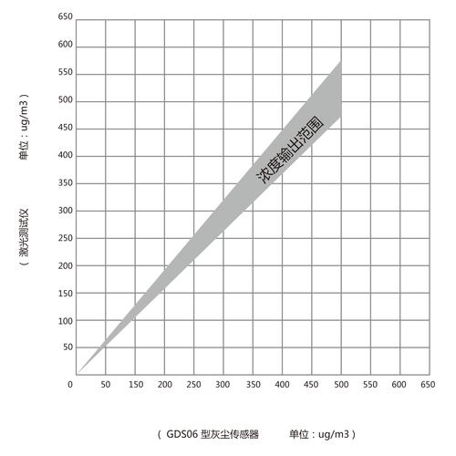 GDS06红外PM2.5传感器灰尘传感器曲线