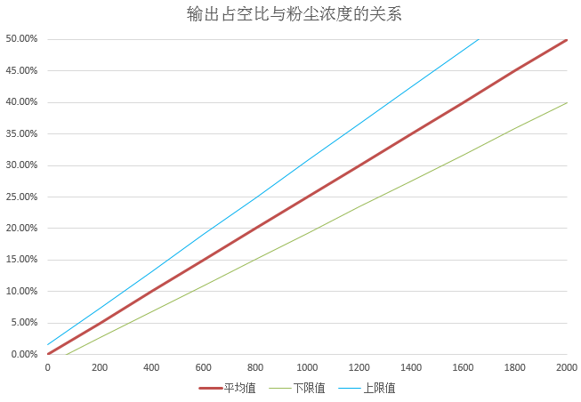 HPD05红外PM2.5传感器光电特性