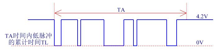 HPD05红外PM2.5传感器低脉冲时间与粉尘浓度的关系