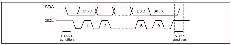 HPD05红外PM2.5传感器IIC通讯接口