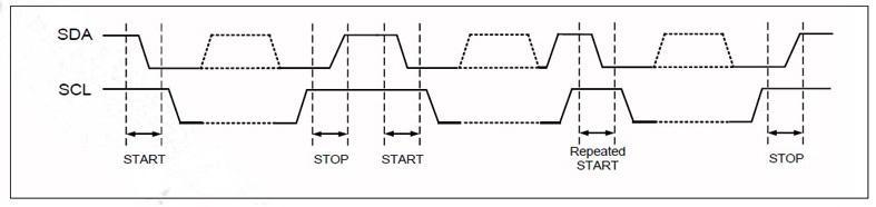HPD05红外PM2.5传感器IIC总线数据协议