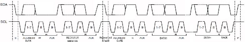 HPD05红外PM2.5传感器读HPD05寄存器时通讯波形图