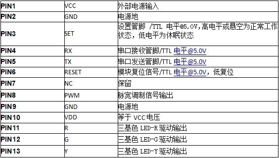 S7-L Smart Dust 微尘传感器接口定义