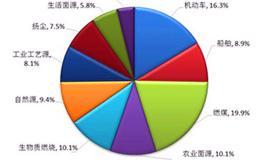 广州市发布2016年度大气细