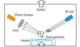 高精度激光导航传感器的性能指标