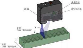激光扫描传感器的工作原理及影响因素