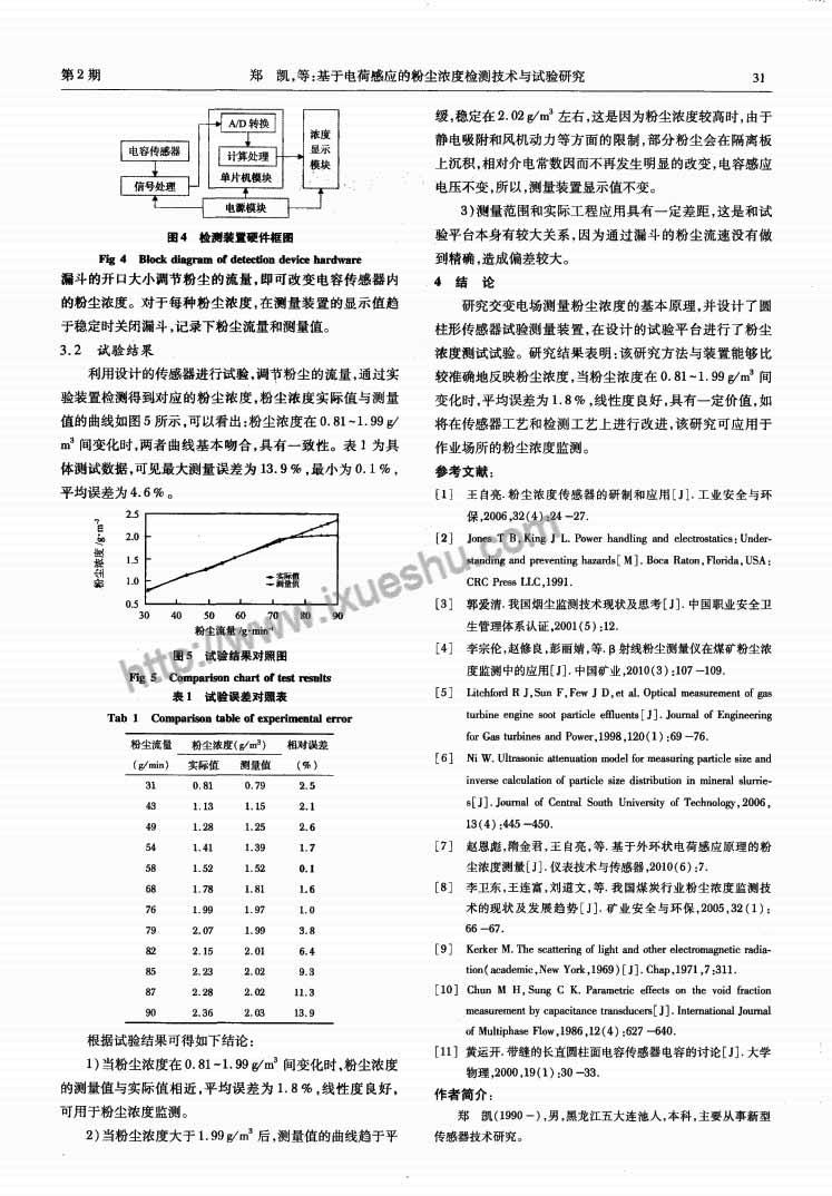 基于电荷感应的粉尘浓度检测技术与试验研究-p3