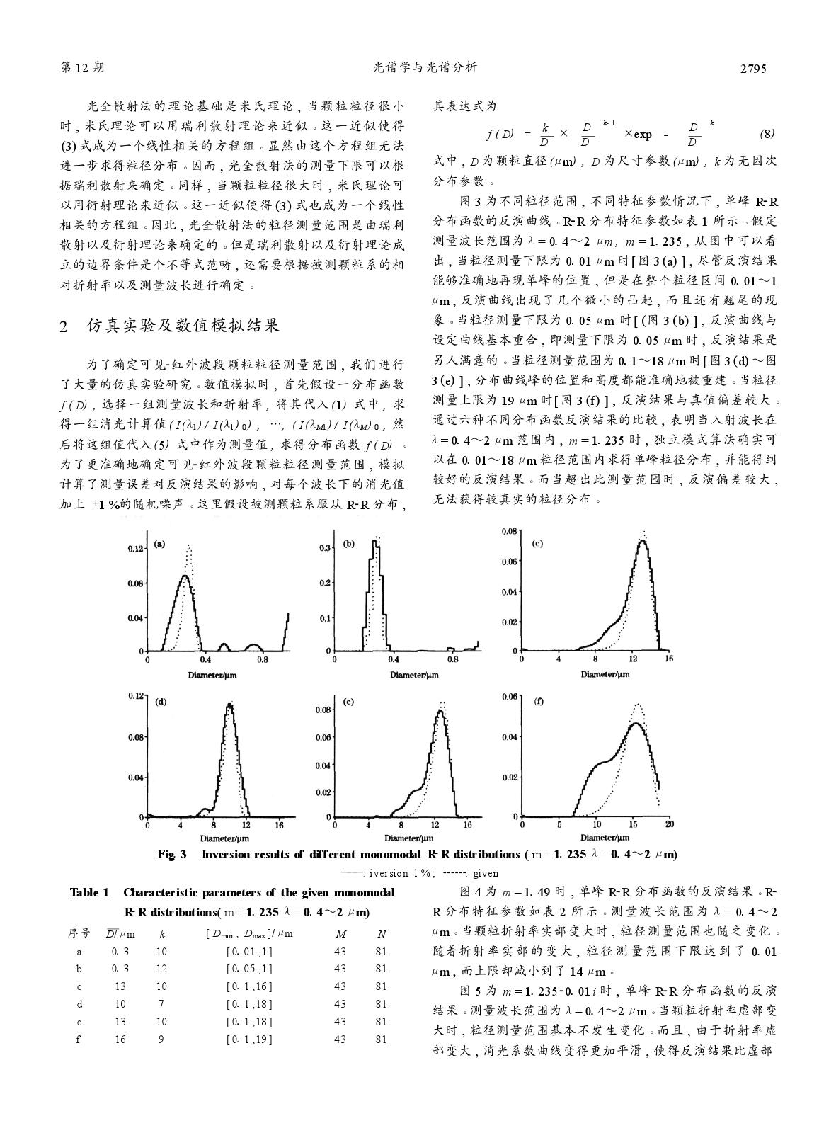 可见红外波段光全散射法颗粒粒径测量范围的研究