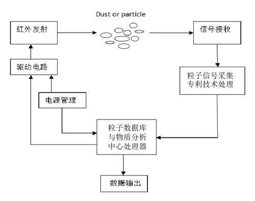 微尘传感器工作原理示意图