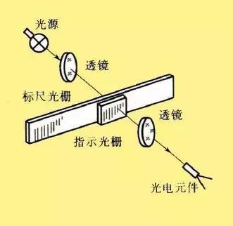光栅传感器原理图