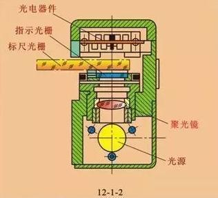 光栅传感器结构图