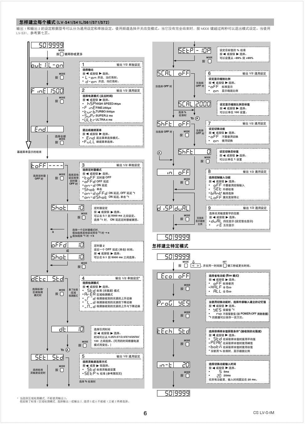 基恩士系列激光传感器-06