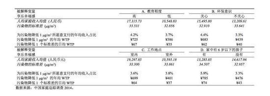 539元:中国人每年愿意为PM2.5减排支付这么多