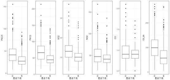各污染物质浓度分组箱线图(分是否下雨)