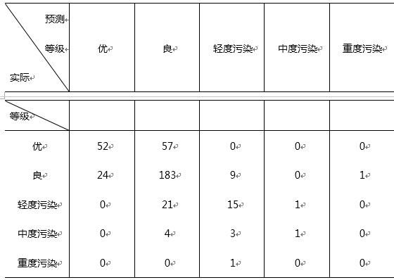 空气质量等级的预测值与实际值交叉表(测试集)