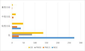 不同空气质量等级下主要污染物类别统计条形图