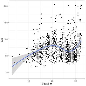 AQI指数关于日平均温度的散点图