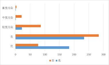 空气质量等级分组复合条形图(分是否下雨)