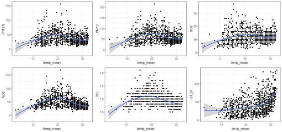 各污染物质浓度关于日平均温度的散点图