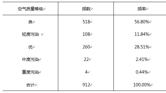 空气质量等级频数及频率统计表
