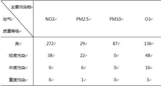 不同空气质量等级下主要污染物类别频数统计