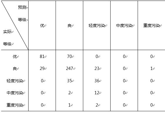 空气质量等级的预测值与实际值交叉表(训练集)