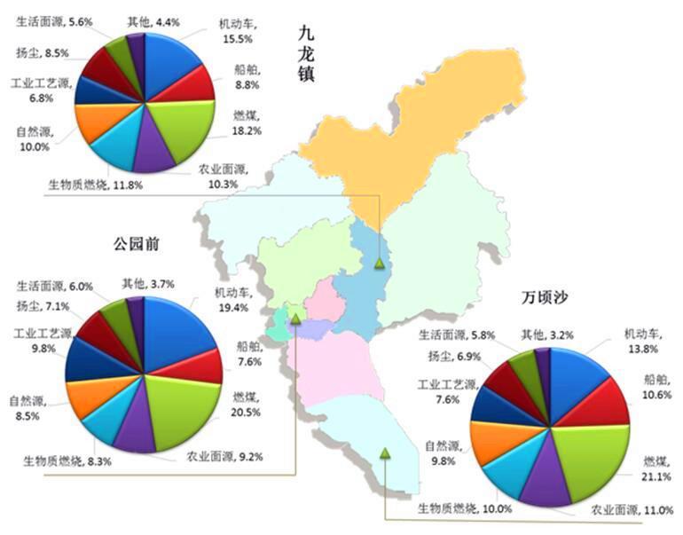 广州市2016年PM2.5来源解析结果(不同点位)