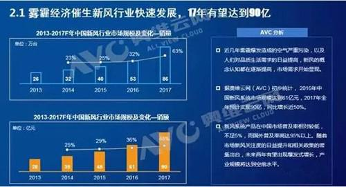 中国新风系统产业走势解读