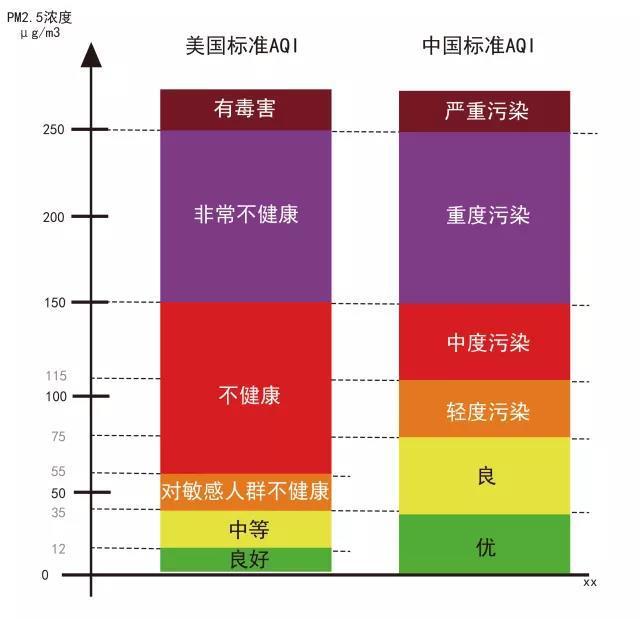 中美两国标准计算出来的AQI的差别