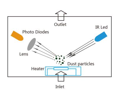 激光粉尘传感器原理