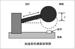 加速度传感器原理图