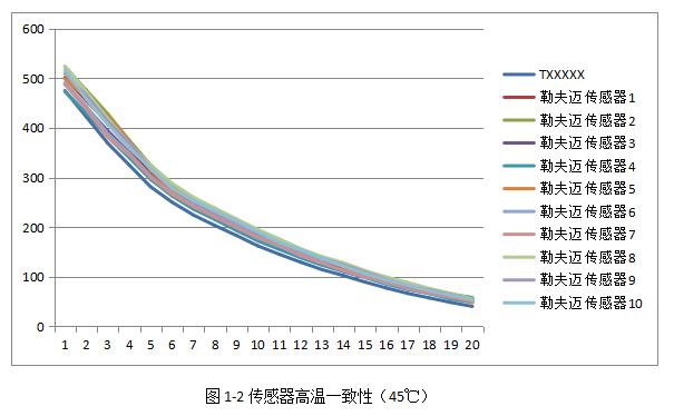 传感器常温一致性(2)