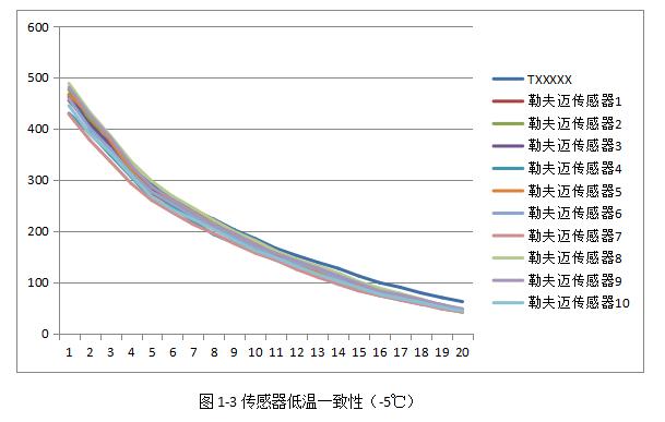 传感器常温一致性(3)