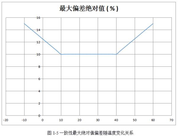一致性最大绝对值偏差随温度变化关系