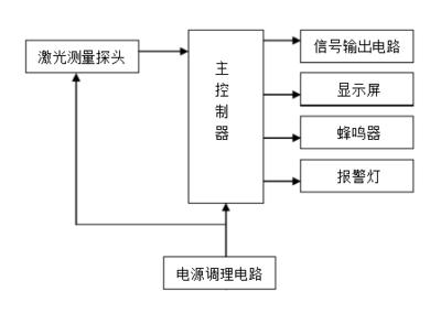 矿用激光甲烷传感器原理图