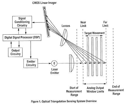 光学三角测量原理图