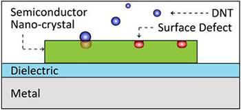 等离子体激光传感器的介电间隙层与金属表面分离
