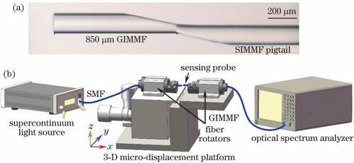 基于表面等离子体共振的微位移光纤传感器
