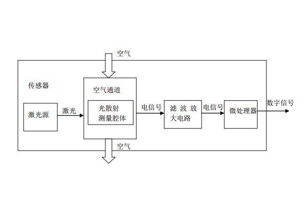 PM2.5激光传感器原理图