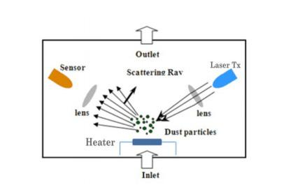 PM2.5红外线传感器原理图